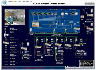 Plc System For Automation Malaysia Telemetry Systems